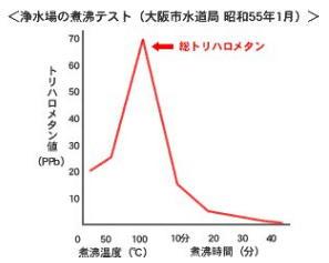 大阪市水道局のグラフ
